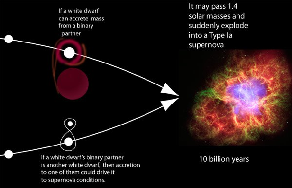 Type II Supernova Life Cycle - Pics about space